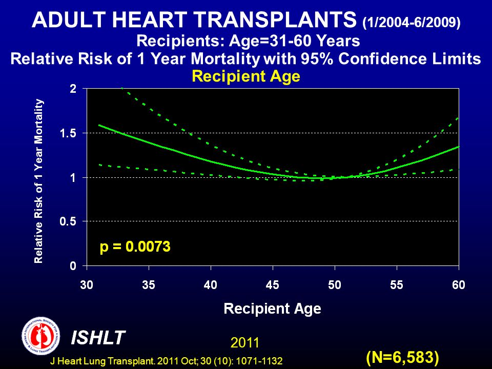 ADULT HEART TRANSPLANTS (1/2004-6/2009) Recipients: Age=31-60 Years Relative Risk of 1 Year Mortality with 95% Confidence Limits Recipient Age (N=6,58