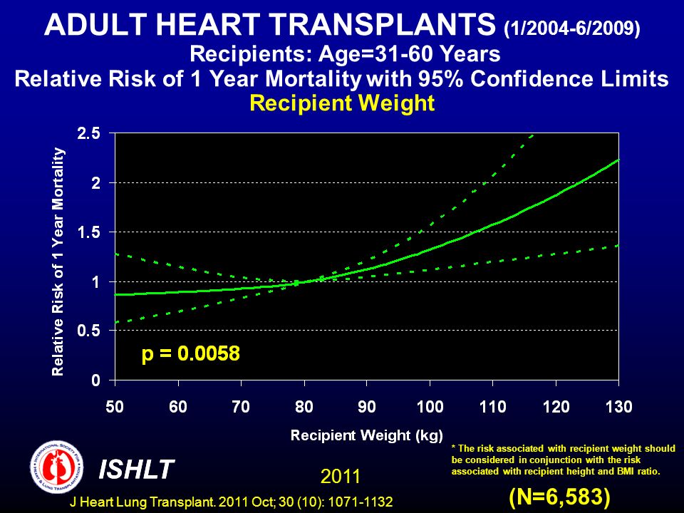 ADULT HEART TRANSPLANTS (1/2004-6/2009) Recipients: Age=31-60 Years Relative Risk of 1 Year Mortality with 95% Confidence Limits Recipient Weight (N=6