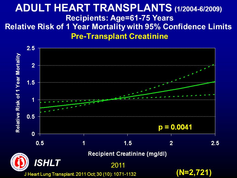 ADULT HEART TRANSPLANTS (1/2004-6/2009) Recipients: Age=61-75 Years Relative Risk of 1 Year Mortality with 95% Confidence Limits Pre-Transplant Creati