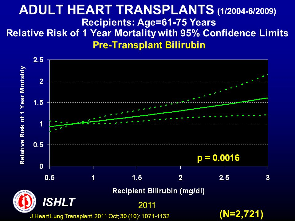 ADULT HEART TRANSPLANTS (1/2004-6/2009) Recipients: Age=61-75 Years Relative Risk of 1 Year Mortality with 95% Confidence Limits Pre-Transplant Biliru