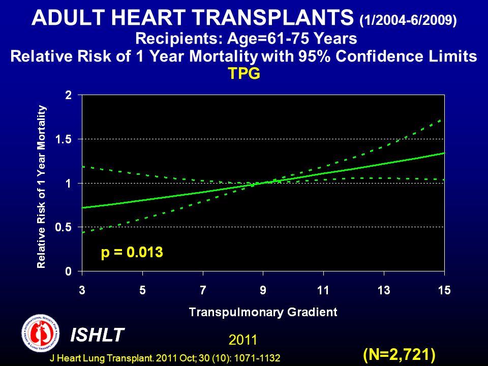 ADULT HEART TRANSPLANTS (1/2004-6/2009) Recipients: Age=61-75 Years Relative Risk of 1 Year Mortality with 95% Confidence Limits TPG (N=2,721) ISHLT 2