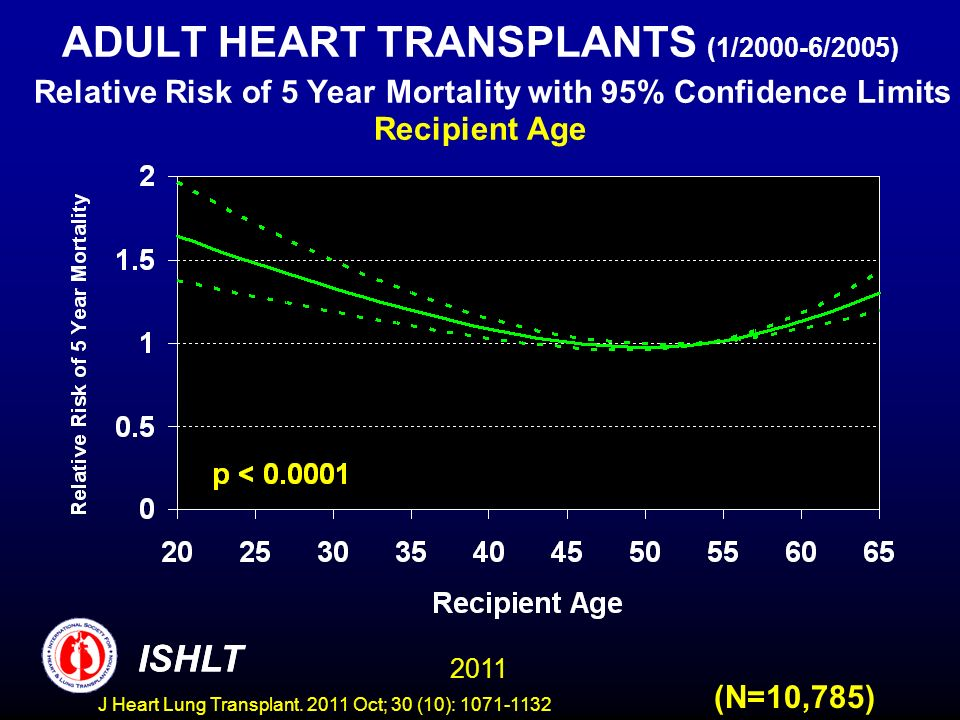 ADULT HEART TRANSPLANTS (1/2000-6/2005) Relative Risk of 5 Year Mortality with 95% Confidence Limits Recipient Age (N=10,785) ISHLT 2011 ISHLT J Heart