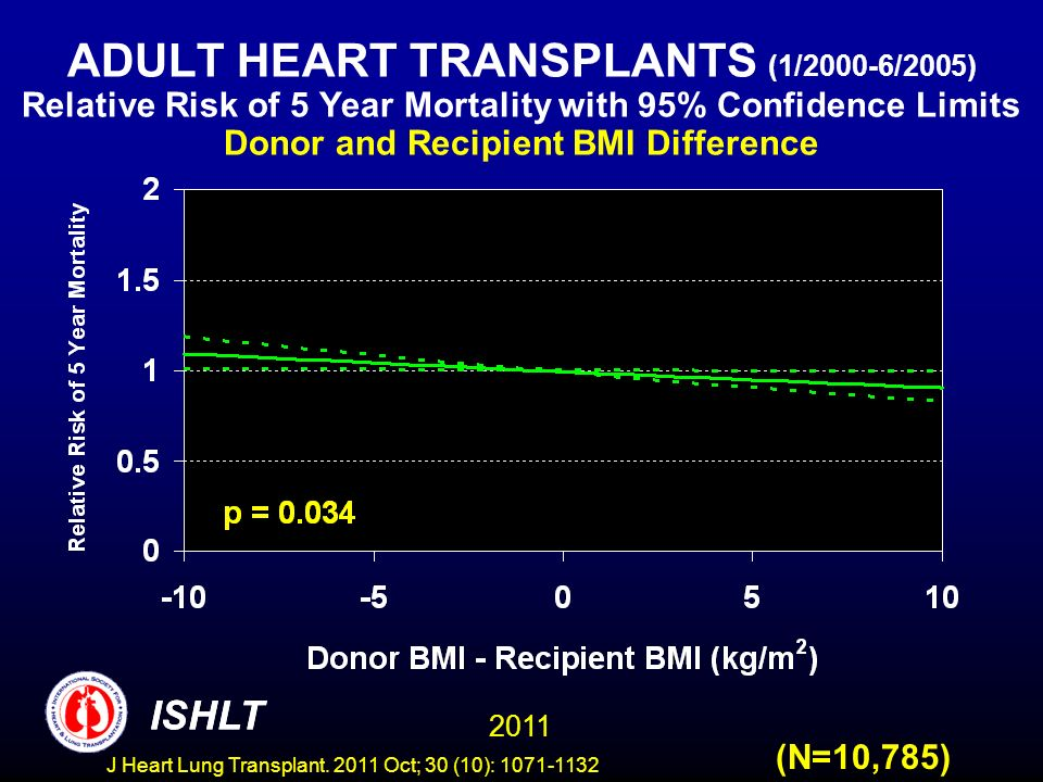 ADULT HEART TRANSPLANTS (1/2000-6/2005) Relative Risk of 5 Year Mortality with 95% Confidence Limits Donor and Recipient BMI Difference (N=10,785) ISH