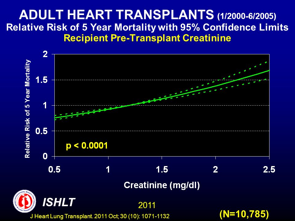 ADULT HEART TRANSPLANTS (1/2000-6/2005) Relative Risk of 5 Year Mortality with 95% Confidence Limits Recipient Pre-Transplant Creatinine (N=10,785) IS