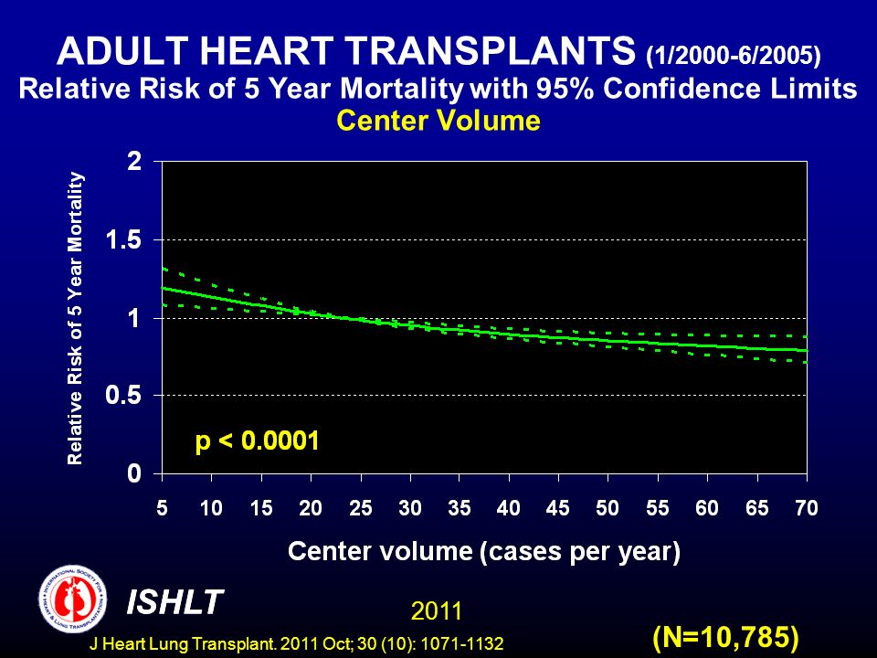 ADULT HEART TRANSPLANTS (1/2000-6/2005) Relative Risk of 5 Year Mortality with 95% Confidence Limits Center Volume (N=10,785) ISHLT 2011 ISHLT J Heart