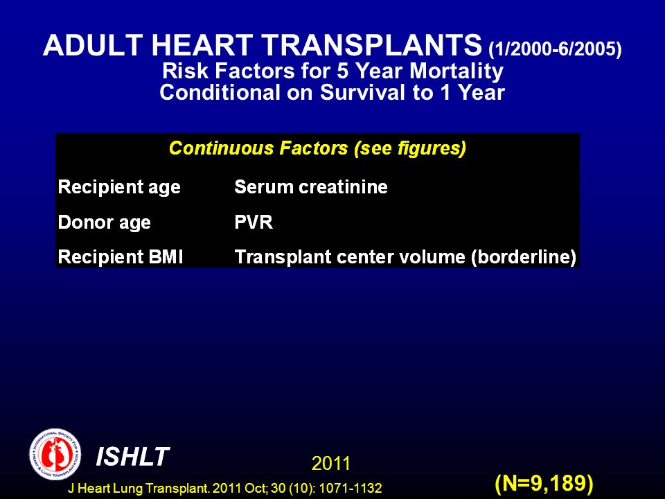 ADULT HEART TRANSPLANTS (1/2000-6/2005) Risk Factors for 5 Year Mortality Conditional on Survival to 1 Year (N=9,189) ISHLT 2011 ISHLT J Heart Lung Tr