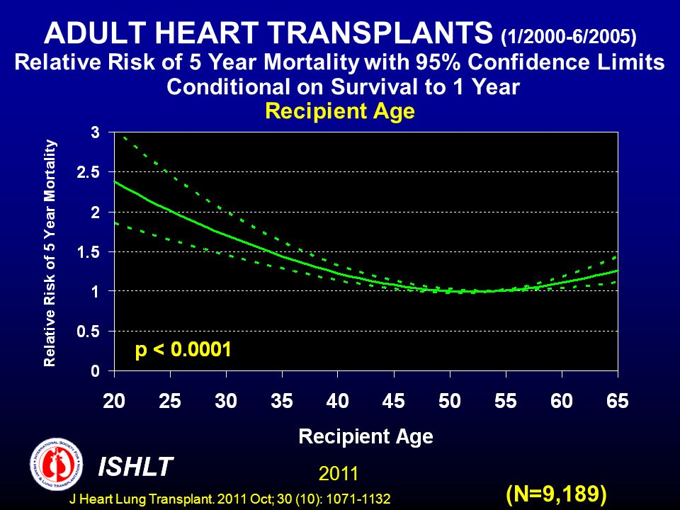 ADULT HEART TRANSPLANTS (1/2000-6/2005) Relative Risk of 5 Year Mortality with 95% Confidence Limits Conditional on Survival to 1 Year Recipient Age (