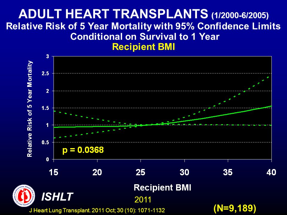 ADULT HEART TRANSPLANTS (1/2000-6/2005) Relative Risk of 5 Year Mortality with 95% Confidence Limits Conditional on Survival to 1 Year Recipient BMI (