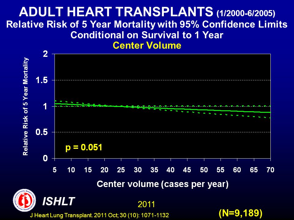 ADULT HEART TRANSPLANTS (1/2000-6/2005) Relative Risk of 5 Year Mortality with 95% Confidence Limits Conditional on Survival to 1 Year Center Volume (