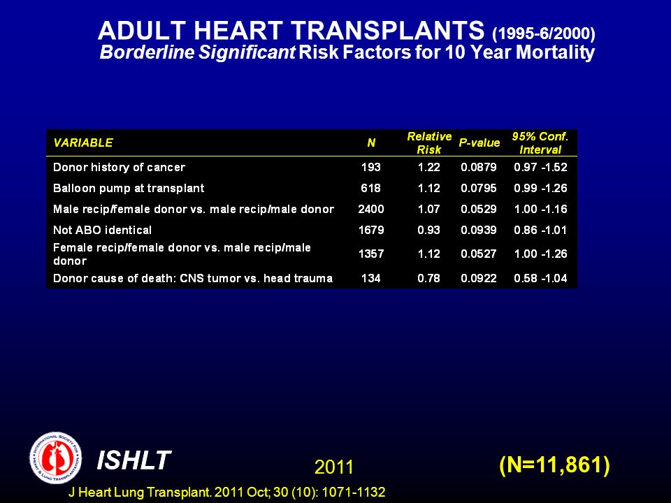 ADULT HEART TRANSPLANTS (1995-6/2000) Borderline Significant Risk Factors for 10 Year Mortality (N=11,861) ISHLT 2011 ISHLT J Heart Lung Transplant. 2