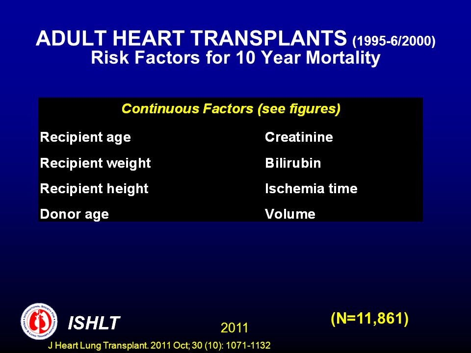 ADULT HEART TRANSPLANTS (1995-6/2000) Risk Factors for 10 Year Mortality (N=11,861) ISHLT 2011 ISHLT J Heart Lung Transplant. 2011 Oct; 30 (10): 1071-