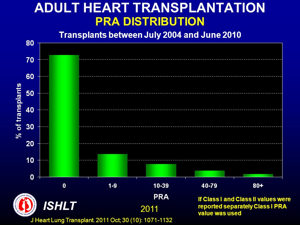 ADULT HEART TRANSPLANTATION PRA DISTRIBUTION Transplants between July 2004 and June 2010 If Class I and Class II values were reported separately Class