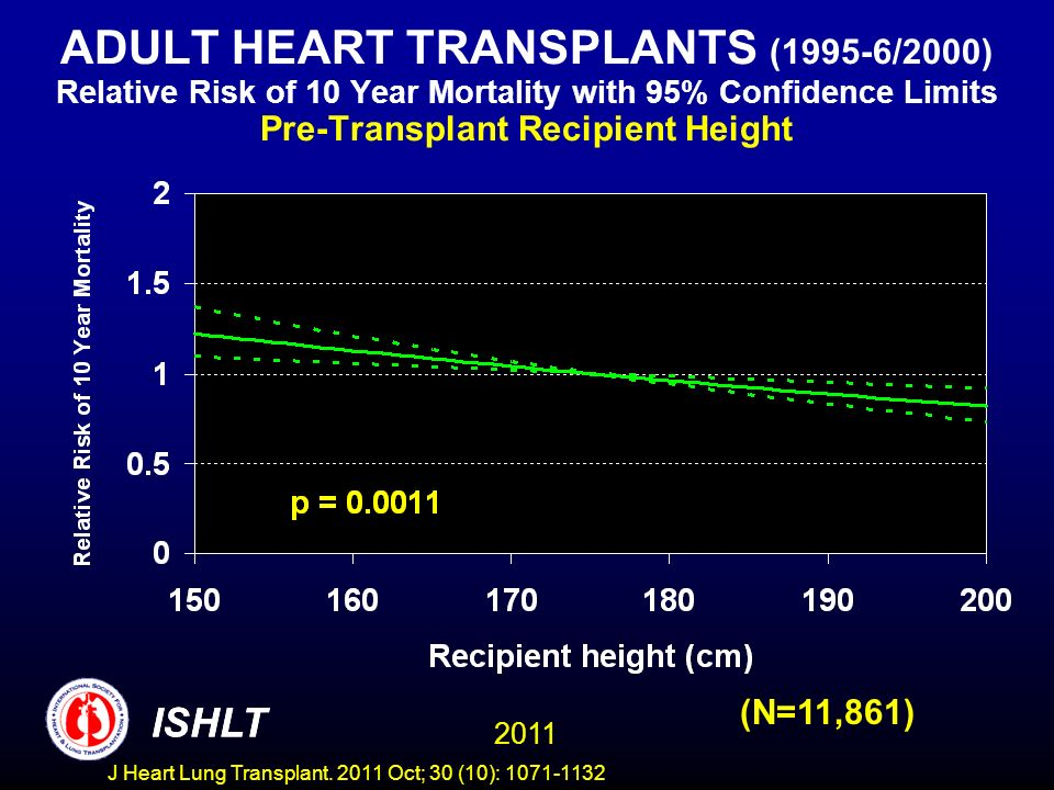 ADULT HEART TRANSPLANTS (1995-6/2000) Relative Risk of 10 Year Mortality with 95% Confidence Limits Pre-Transplant Recipient Height (N=11,861) ISHLT 2