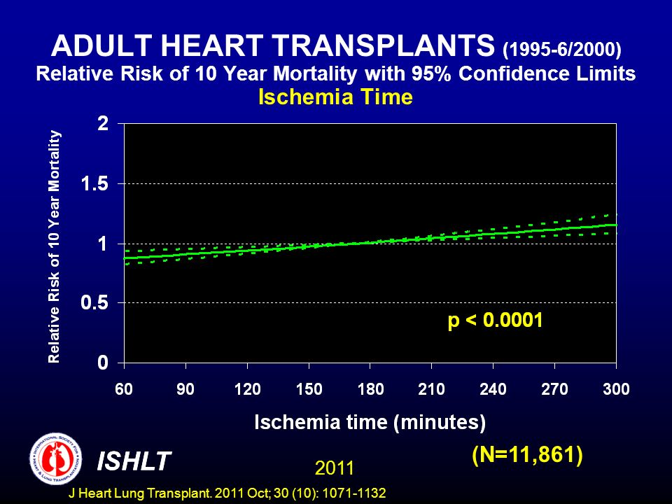 ADULT HEART TRANSPLANTS (1995-6/2000) Relative Risk of 10 Year Mortality with 95% Confidence Limits Ischemia Time (N=11,861) ISHLT 2011 ISHLT J Heart