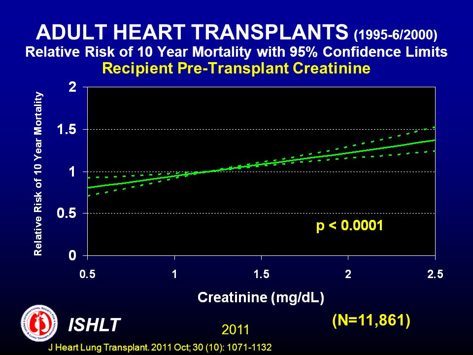 ADULT HEART TRANSPLANTS (1995-6/2000) Relative Risk of 10 Year Mortality with 95% Confidence Limits Recipient Pre-Transplant Creatinine (N=11,861) ISH