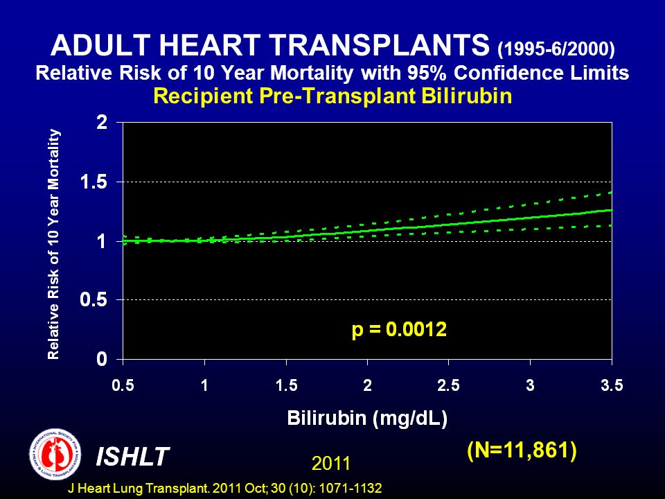 ADULT HEART TRANSPLANTS (1995-6/2000) Relative Risk of 10 Year Mortality with 95% Confidence Limits Recipient Pre-Transplant Bilirubin (N=11,861) ISHL