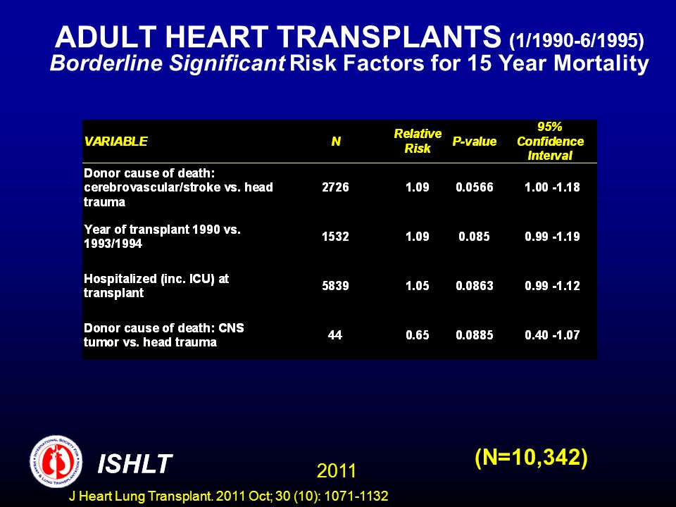 ADULT HEART TRANSPLANTS (1/1990-6/1995) Borderline Significant Risk Factors for 15 Year Mortality (N=10,342) ISHLT 2011 ISHLT J Heart Lung Transplant.