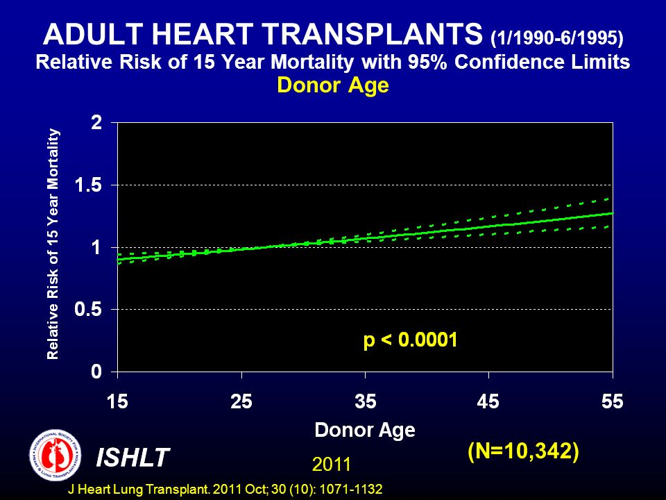 ADULT HEART TRANSPLANTS (1/1990-6/1995) Relative Risk of 15 Year Mortality with 95% Confidence Limits Donor Age (N=10,342) ISHLT 2011 ISHLT J Heart Lu