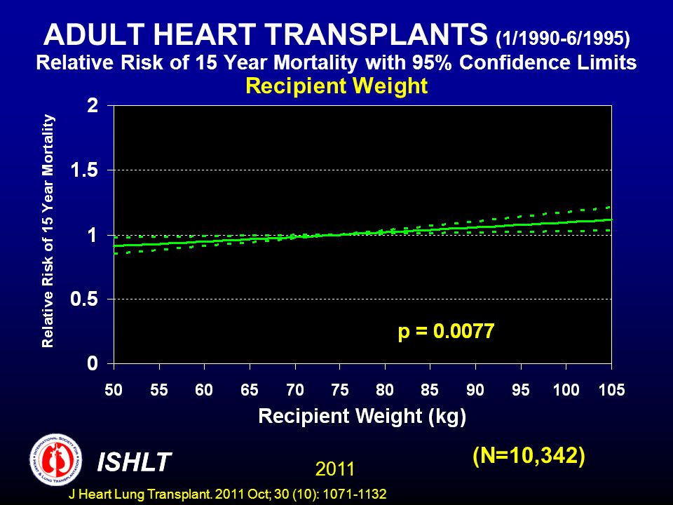 ADULT HEART TRANSPLANTS (1/1990-6/1995) Relative Risk of 15 Year Mortality with 95% Confidence Limits Recipient Weight (N=10,342) ISHLT 2011 ISHLT J H