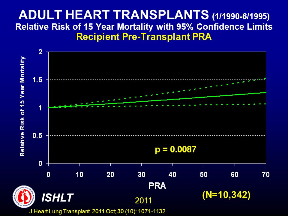 ADULT HEART TRANSPLANTS (1/1990-6/1995) Relative Risk of 15 Year Mortality with 95% Confidence Limits Recipient Pre-Transplant PRA (N=10,342) ISHLT 20