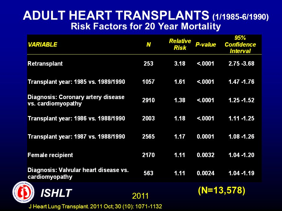 ADULT HEART TRANSPLANTS (1/1985-6/1990) Risk Factors for 20 Year Mortality (N=13,578) ISHLT 2011 ISHLT J Heart Lung Transplant. 2011 Oct; 30 (10): 107