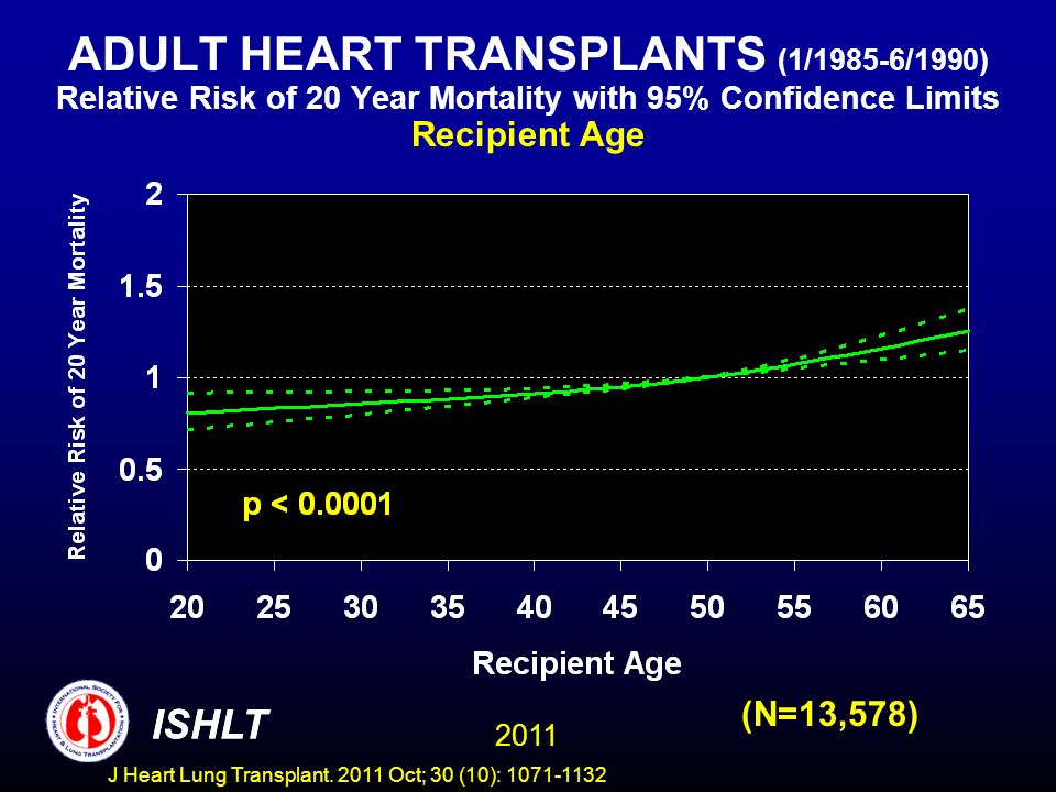 ADULT HEART TRANSPLANTS (1/1985-6/1990) Relative Risk of 20 Year Mortality with 95% Confidence Limits Recipient Age (N=13,578) ISHLT 2011 ISHLT J Hear