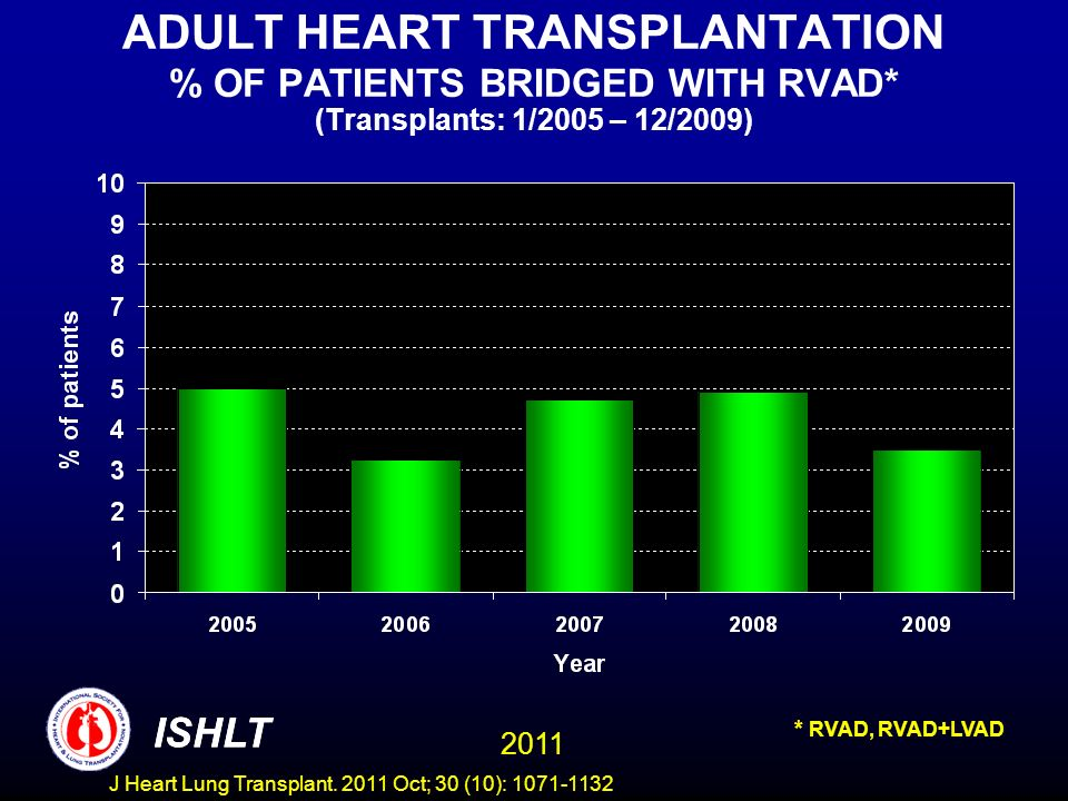 ADULT HEART TRANSPLANTATION % OF PATIENTS BRIDGED WITH RVAD* (Transplants: 1/2005 – 12/2009) * RVAD, RVAD+LVAD ISHLT 2011 ISHLT J Heart Lung Transplan