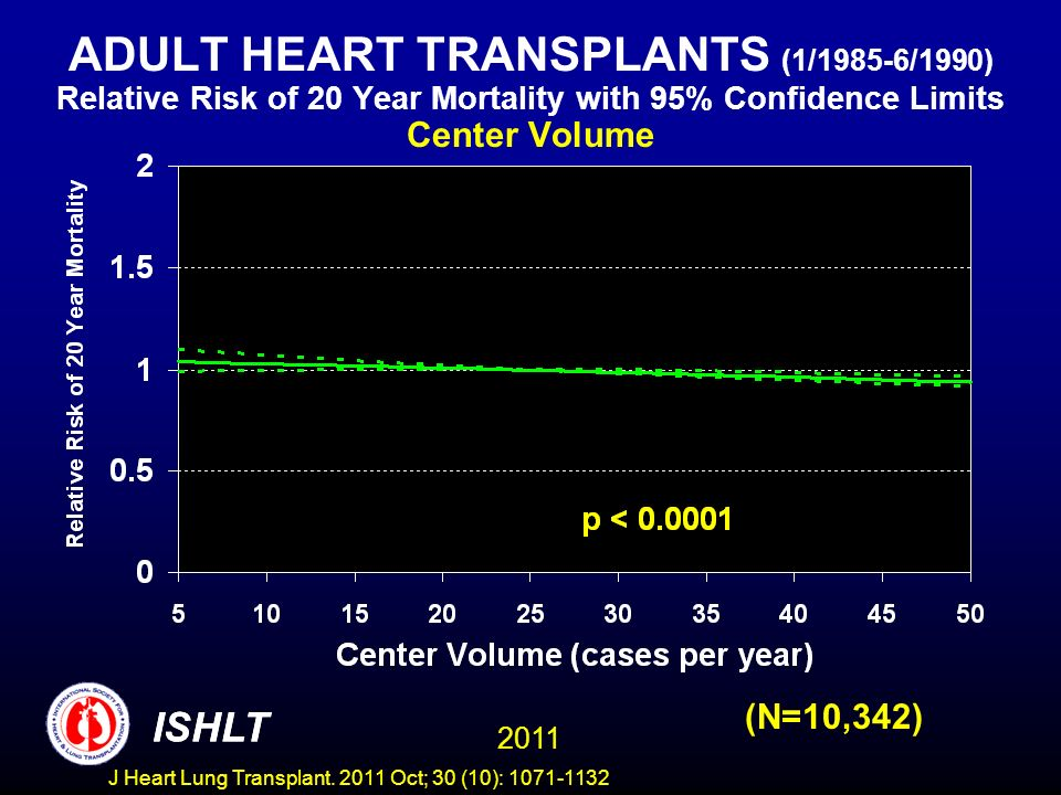 ADULT HEART TRANSPLANTS (1/1985-6/1990) Relative Risk of 20 Year Mortality with 95% Confidence Limits Center Volume (N=10,342) ISHLT 2011 ISHLT J Hear