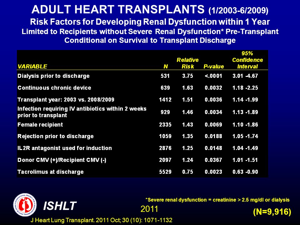 ADULT HEART TRANSPLANTS (1/2003-6/2009) Risk Factors for Developing Renal Dysfunction within 1 Year Limited to Recipients without Severe Renal Dysfunc