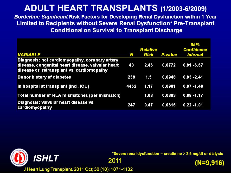 ADULT HEART TRANSPLANTS (1/2003-6/2009) Borderline Significant Risk Factors for Developing Renal Dysfunction within 1 Year Limited to Recipients witho