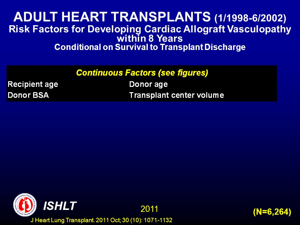 (N=6,264) ADULT HEART TRANSPLANTS (1/1998-6/2002) Risk Factors for Developing Cardiac Allograft Vasculopathy within 8 Years Conditional on Survival to