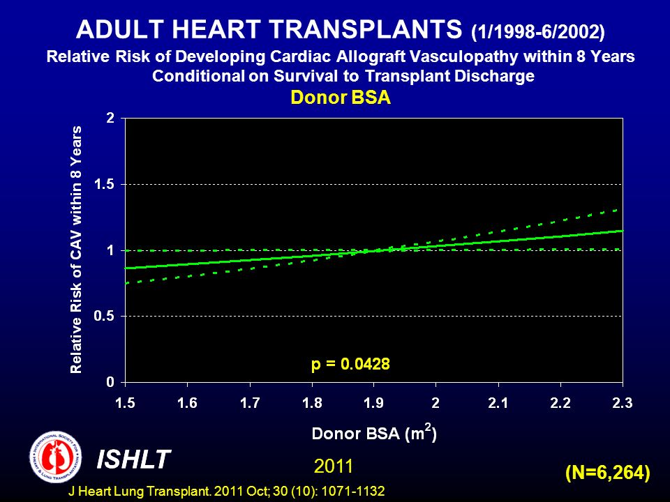 ADULT HEART TRANSPLANTS (1/1998-6/2002) Relative Risk of Developing Cardiac Allograft Vasculopathy within 8 Years Conditional on Survival to Transplan