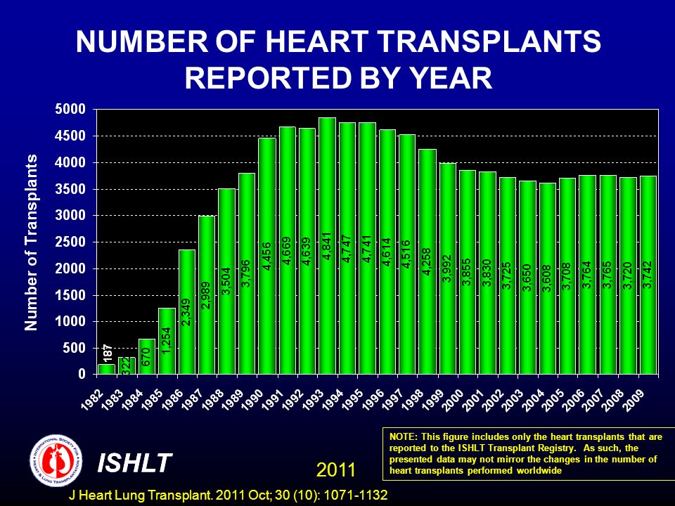 NUMBER OF HEART TRANSPLANTS REPORTED BY YEAR NOTE: This figure includes only the heart transplants that are reported to the ISHLT Transplant Registry.