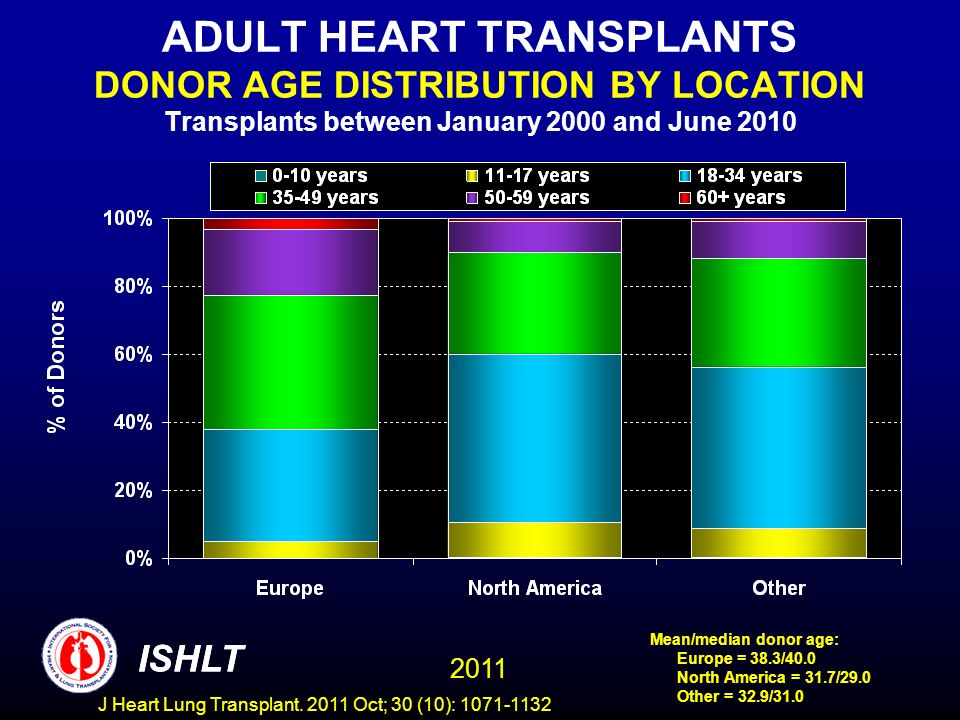 ADULT HEART TRANSPLANTS DONOR AGE DISTRIBUTION BY LOCATION Transplants between January 2000 and June 2010 Mean/median donor age: Europe = 38.3/40.0 No