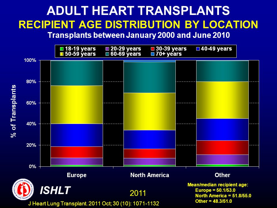 ADULT HEART TRANSPLANTS RECIPIENT AGE DISTRIBUTION BY LOCATION Transplants between January 2000 and June 2010 Mean/median recipient age: Europe = 50.1