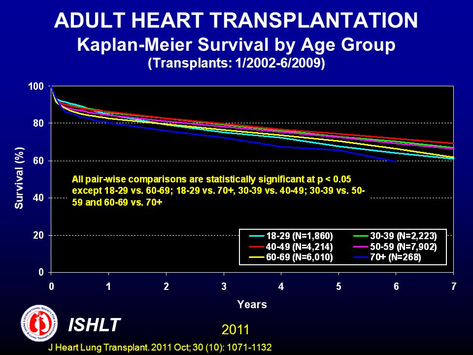 ADULT HEART TRANSPLANTATION Kaplan-Meier Survival by Age Group (Transplants: 1/2002-6/2009) ISHLT 2011 ISHLT J Heart Lung Transplant. 2011 Oct; 30 (10
