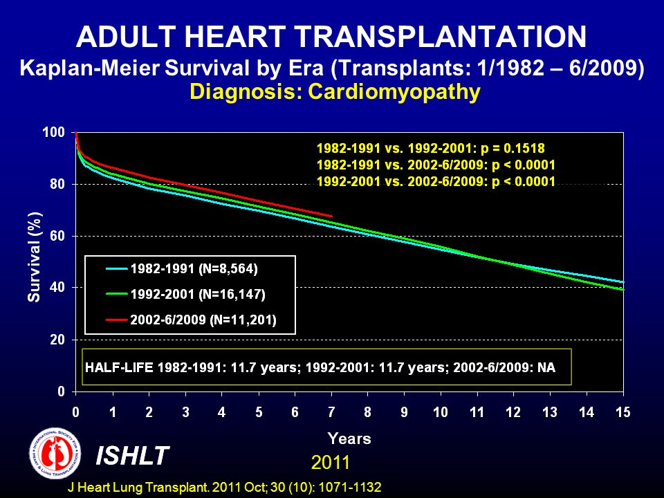 ADULT HEART TRANSPLANTATION Kaplan-Meier Survival by Era (Transplants: 1/1982 – 6/2009) Diagnosis: Cardiomyopathy ISHLT 2011 ISHLT J Heart Lung Transp