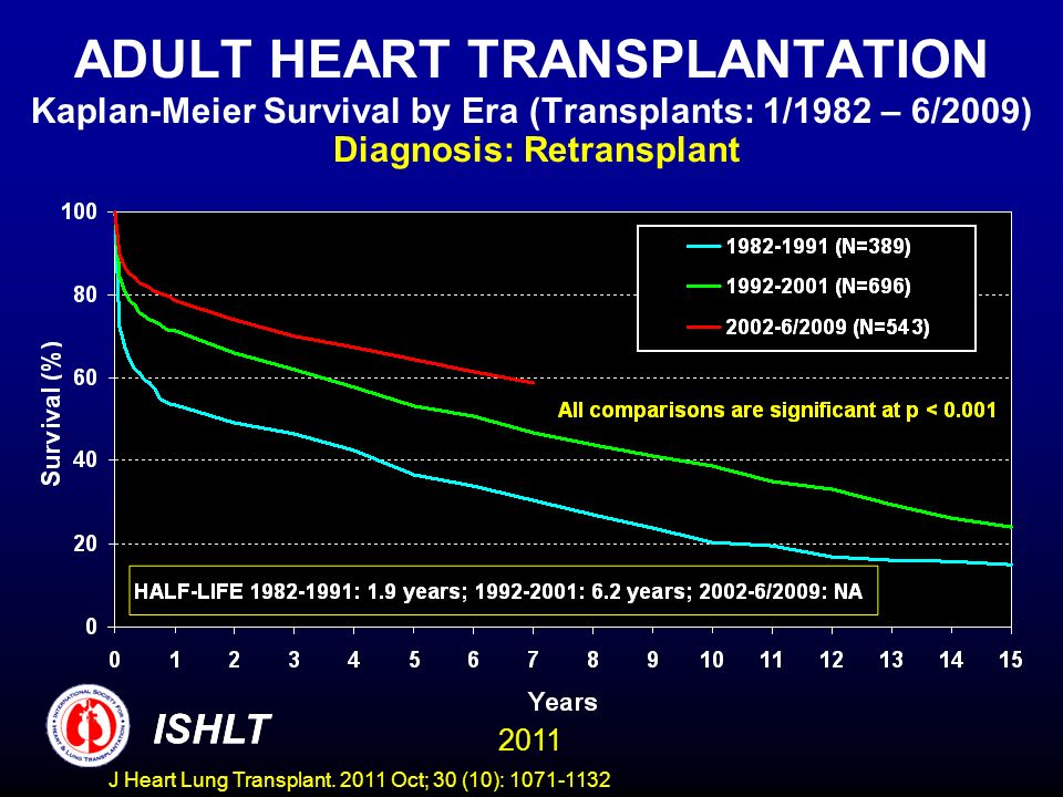 ADULT HEART TRANSPLANTATION Kaplan-Meier Survival by Era (Transplants: 1/1982 – 6/2009) Diagnosis: Retransplant ISHLT 2011 ISHLT J Heart Lung Transpla