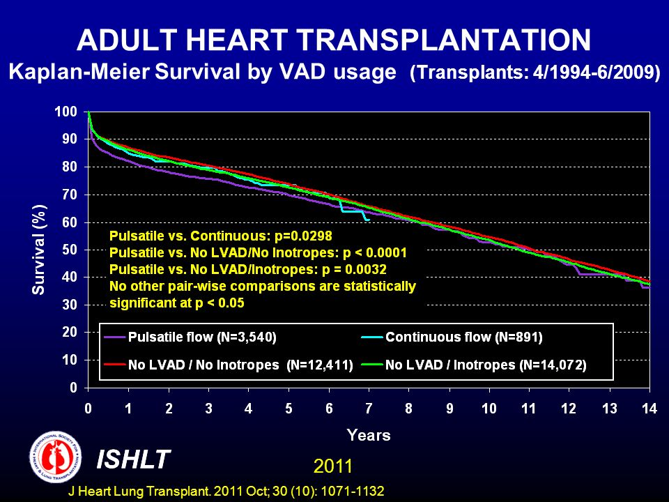 ADULT HEART TRANSPLANTATION Kaplan-Meier Survival by VAD usage (Transplants: 4/1994-6/2009) ISHLT 2011 ISHLT J Heart Lung Transplant. 2011 Oct; 30 (10
