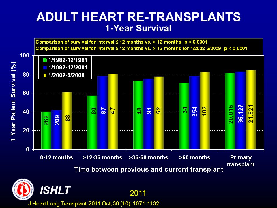 ADULT HEART RE-TRANSPLANTS 1-Year Survival ISHLT 2011 ISHLT J Heart Lung Transplant. 2011 Oct; 30 (10): 1071-1132
