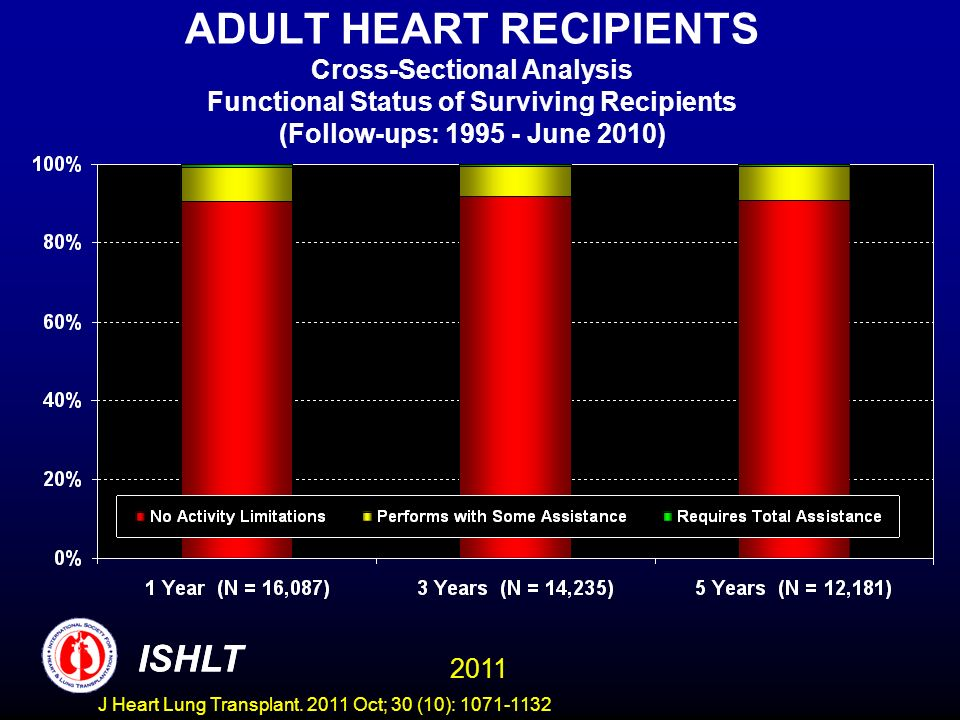 ADULT HEART RECIPIENTS Cross-Sectional Analysis Functional Status of Surviving Recipients (Follow-ups: 1995 - June 2010) ISHLT 2011 ISHLT J Heart Lung
