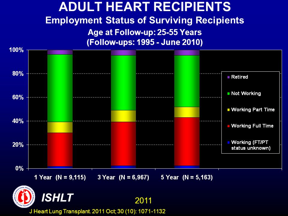ADULT HEART RECIPIENTS Employment Status of Surviving Recipients Age at Follow-up: 25-55 Years (Follow-ups: 1995 - June 2010) ISHLT 2011 ISHLT J Heart