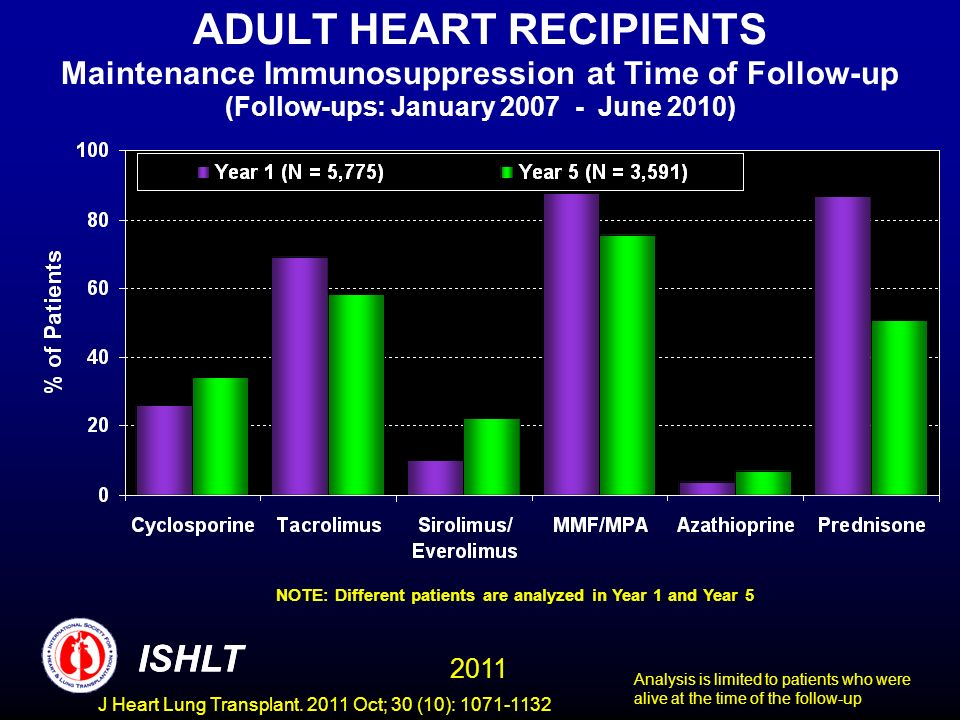 ADULT HEART RECIPIENTS Maintenance Immunosuppression at Time of Follow-up (Follow-ups: January 2007 - June 2010) NOTE: Different patients are analyzed