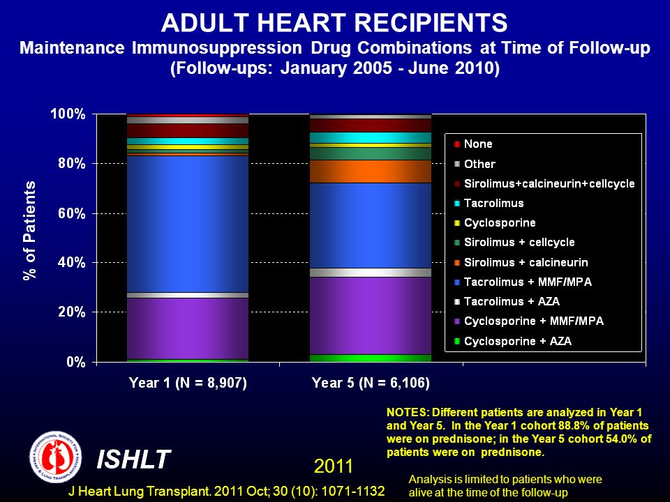 ADULT HEART RECIPIENTS Maintenance Immunosuppression Drug Combinations at Time of Follow-up (Follow-ups: January 2005 - June 2010) NOTES: Different pa