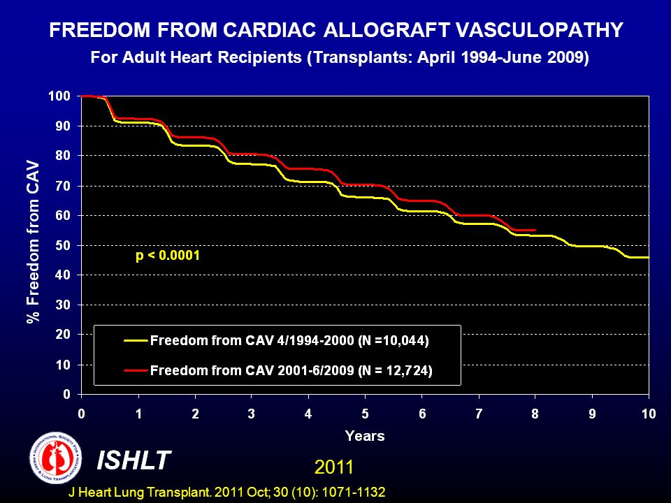 FREEDOM FROM CARDIAC ALLOGRAFT VASCULOPATHY For Adult Heart Recipients (Transplants: April 1994-June 2009) ISHLT 2011 ISHLT J Heart Lung Transplant. 2