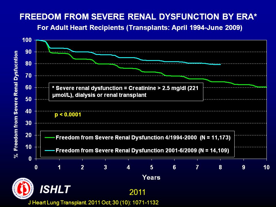FREEDOM FROM SEVERE RENAL DYSFUNCTION BY ERA* For Adult Heart Recipients (Transplants: April 1994-June 2009) ISHLT 2011 ISHLT J Heart Lung Transplant.