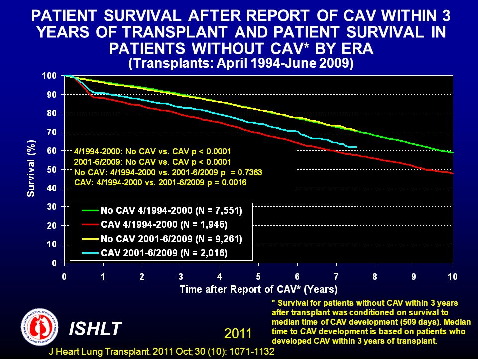 PATIENT SURVIVAL AFTER REPORT OF CAV WITHIN 3 YEARS OF TRANSPLANT AND PATIENT SURVIVAL IN PATIENTS WITHOUT CAV* BY ERA (Transplants: April 1994-June 2