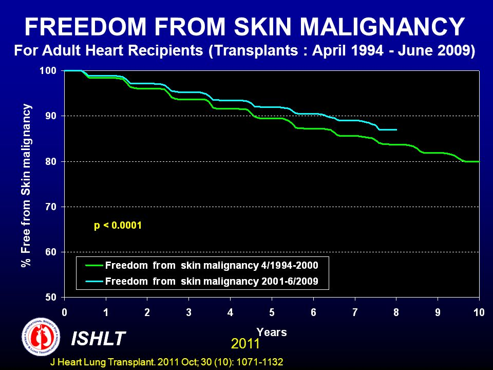 FREEDOM FROM SKIN MALIGNANCY For Adult Heart Recipients (Transplants : April 1994 - June 2009) ISHLT 2011 ISHLT J Heart Lung Transplant. 2011 Oct; 30
