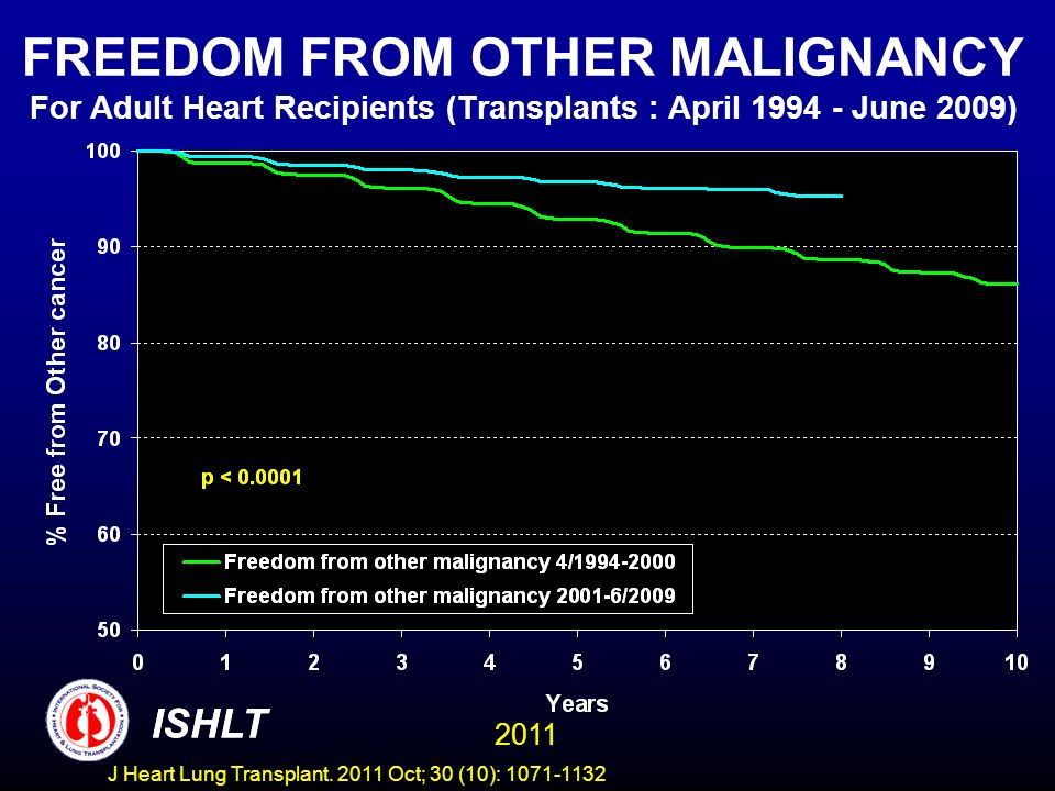 FREEDOM FROM OTHER MALIGNANCY For Adult Heart Recipients (Transplants : April 1994 - June 2009) ISHLT 2011 ISHLT J Heart Lung Transplant. 2011 Oct; 30