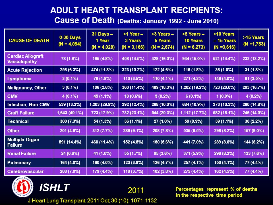 ADULT HEART TRANSPLANT RECIPIENTS: Cause of Death (Deaths: January 1992 - June 2010) CAUSE OF DEATH 0-30 Days (N = 4,094) 31 Days – 1 Year (N = 4,028)